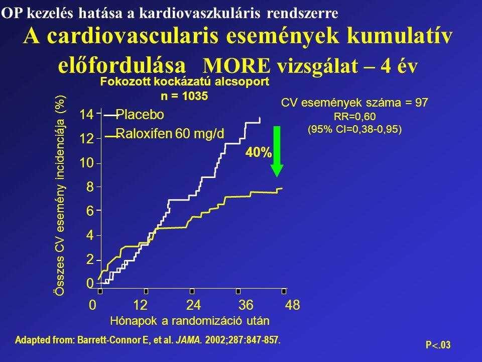 Összes CV esemény incidenciája (%) Hónapok a randomizáció után A cardiovascularis események kumulatív előfordulása MORE vizsgálat – 4 év Fokozott kock
