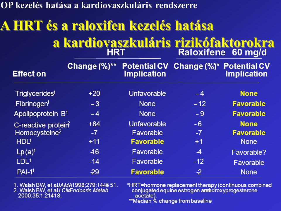 HRTRaloxifene60 mg/d Change (%)**Potential CVChange (%)**Potential CV Effect onImplication *HRT=hormone replacement therapy (continuous combined conju