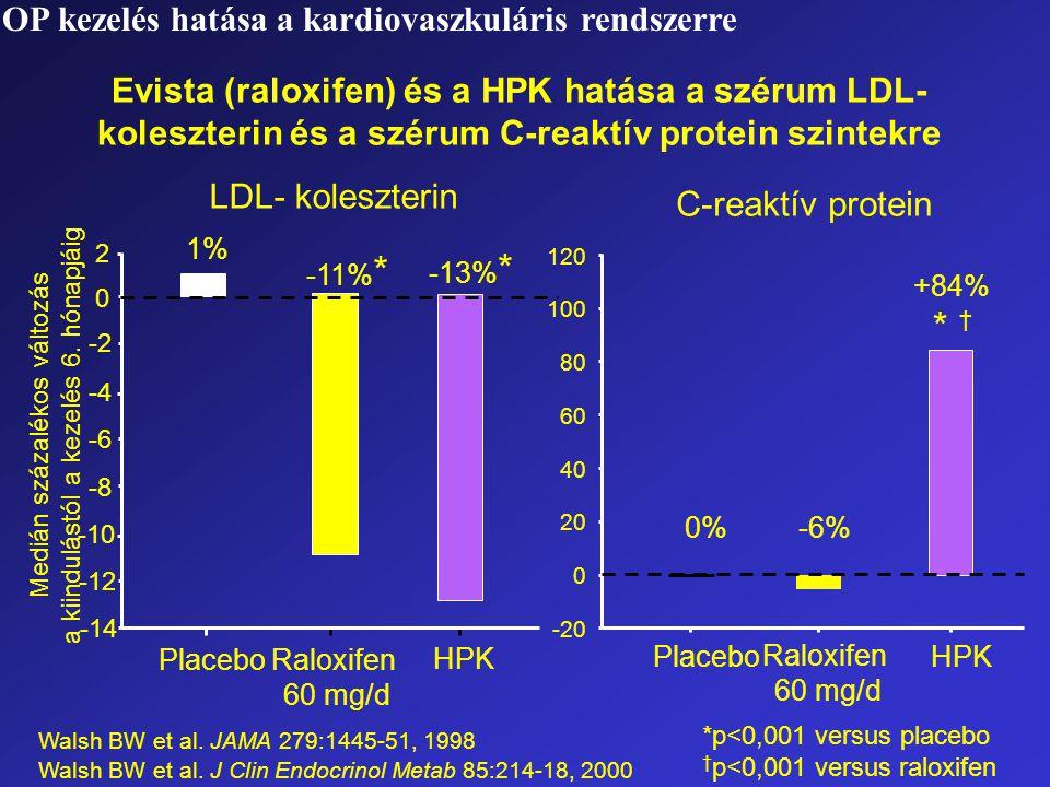 *p<0,001 versus placebo † p<0,001 versus raloxifen Walsh BW et al. JAMA 279:1445-51, 1998 Walsh BW et al. J Clin Endocrinol Metab 85:214-18, 2000 Medi