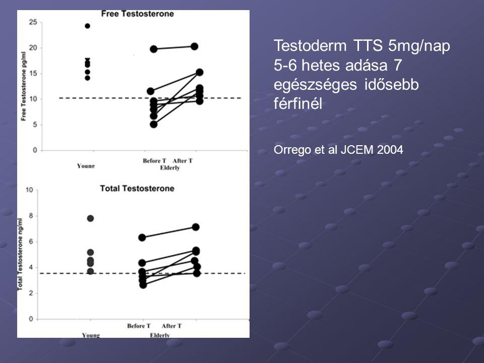 Testoderm TTS 5mg/nap 5-6 hetes adása 7 egészséges idősebb férfinél Orrego et al JCEM 2004