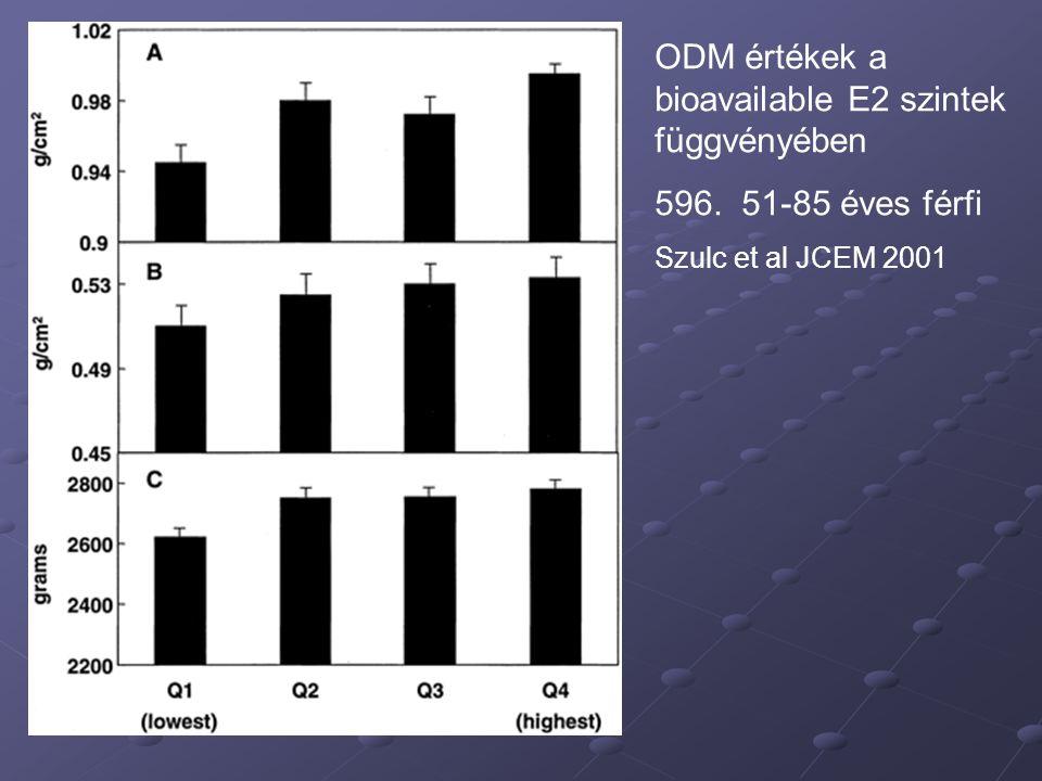 ODM értékek a bioavailable E2 szintek függvényében 596. 51-85 éves férfi Szulc et al JCEM 2001