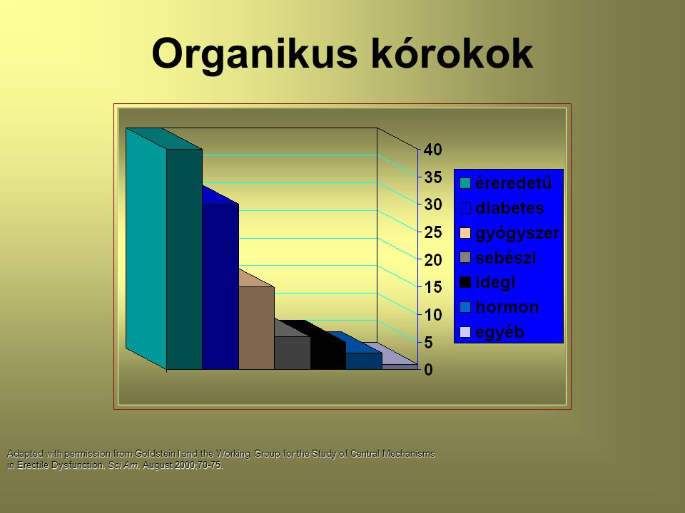 Organikus kórokok Adapted with permission from Goldstein I and the Working Group for the Study of Central Mechanisms in Erectile Dysfunction. Sci Am.