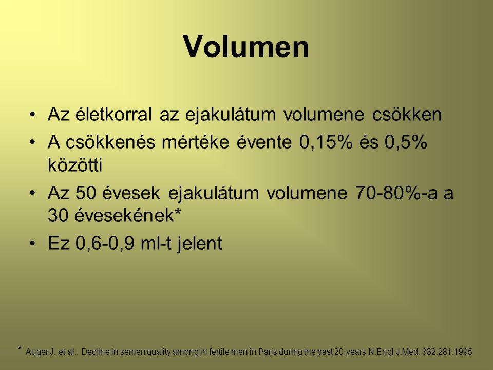 Volumen Az életkorral az ejakulátum volumene csökken A csökkenés mértéke évente 0,15% és 0,5% közötti Az 50 évesek ejakulátum volumene 70-80%-a a 30 évesekének* Ez 0,6-0,9 ml-t jelent * Auger J.