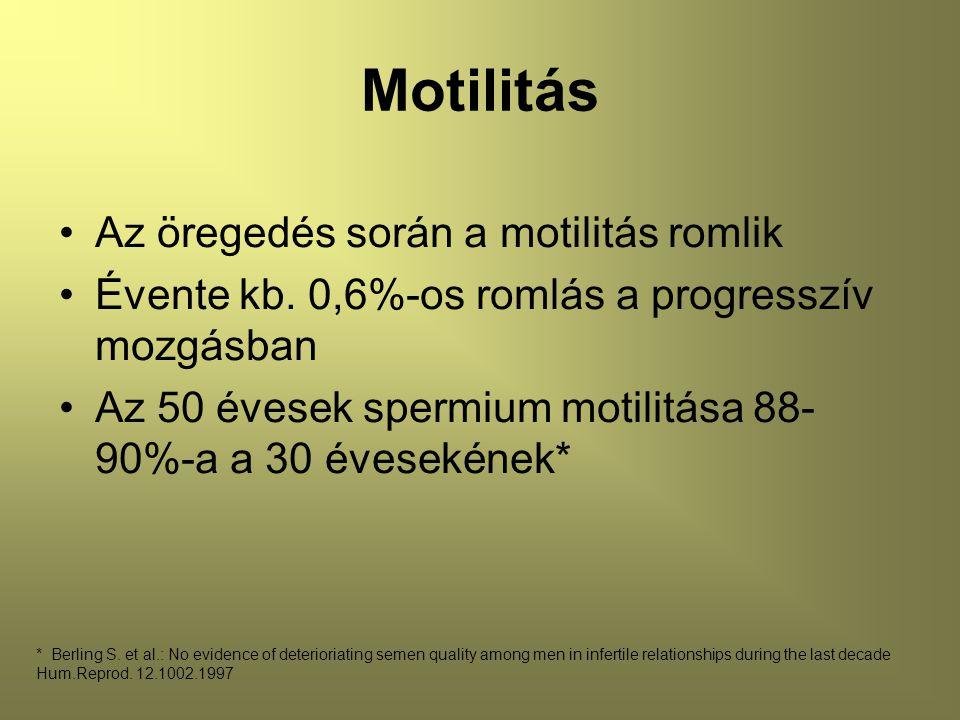 Motilitás Az öregedés során a motilitás romlik Évente kb.