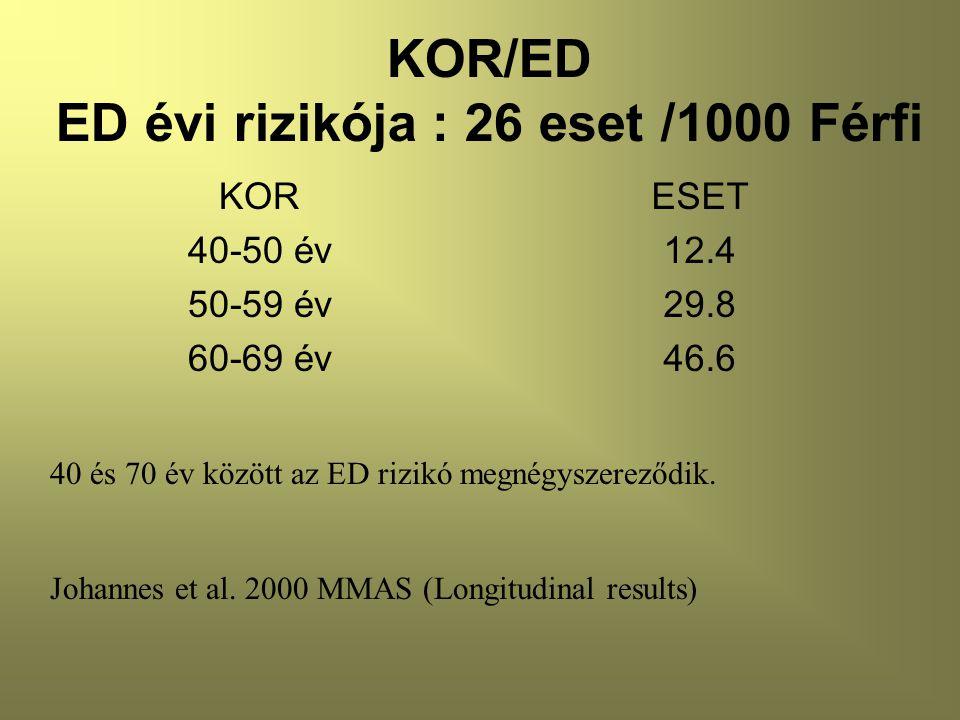 KOR/ED ED évi rizikója : 26 eset /1000 Férfi KOR 40-50 év 50-59 év 60-69 év ESET 12.4 29.8 46.6 40 és 70 év között az ED rizikó megnégyszereződik.