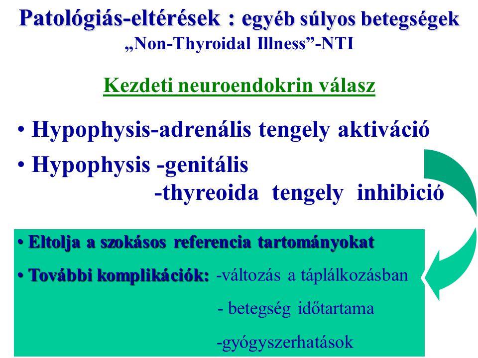"""Eltolja a szokásos referencia tartományokat Eltolja a szokásos referencia tartományokat További komplikációk: További komplikációk: -változás a táplálkozásban - betegség időtartama -gyógyszerhatások Kezdeti neuroendokrin válasz Hypophysis-adrenális tengely aktiváció Hypophysis -genitális -thyreoida tengely inhibició Patológiás-eltérések : e gyéb súlyos betegségek Patológiás-eltérések : e gyéb súlyos betegségek """"Non-Thyroidal Illness -NTI"""