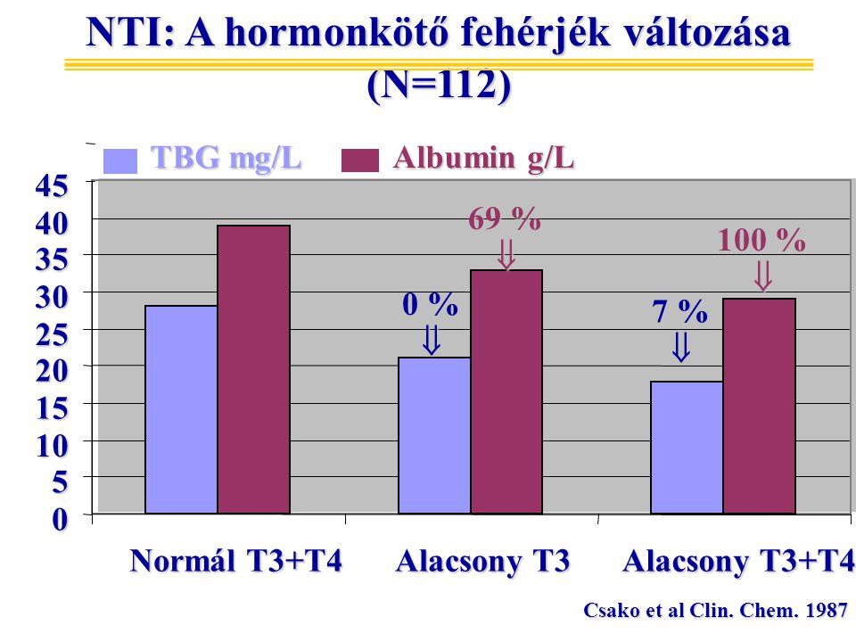 0 5 10 15 20 25 30 35 4045 TBG mg/L Albumin g/L 100 %  NTI: A hormonkötő fehérjék változása (N=112) Normál T3+T4 Alacsony T3 Alacsony T3+T4 Csako et al Clin.