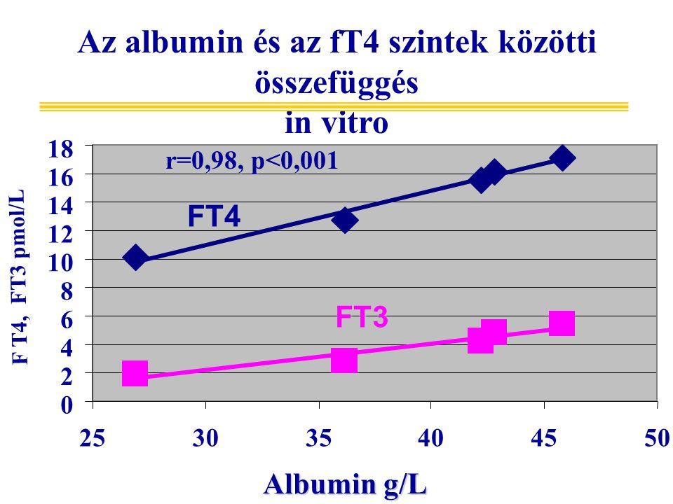 Az albumin és az fT4 szintek közötti összefüggés in vitro 0 2 4 6 8 10 12 14 16 18 253035404550 FT4 FT3 Albumin g/L F T4, FT3 pmol/L r=0,98, p<0,001
