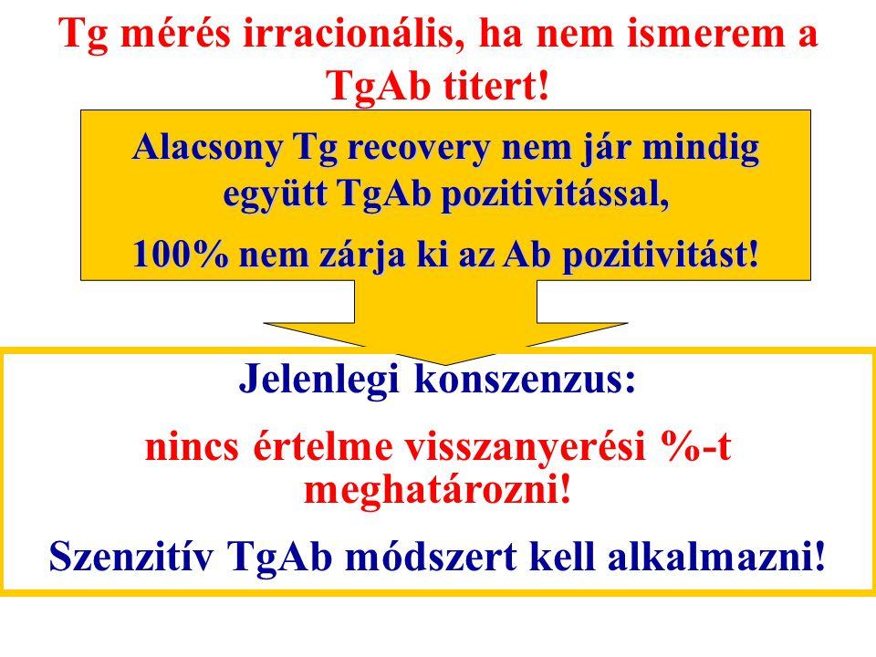 Tg mérés irracionális, ha nem ismerem a TgAb titert! Alacsony Tg recovery nem jár mindig együtt TgAb pozitivitással, 100% nem zárja ki az Ab pozitivit