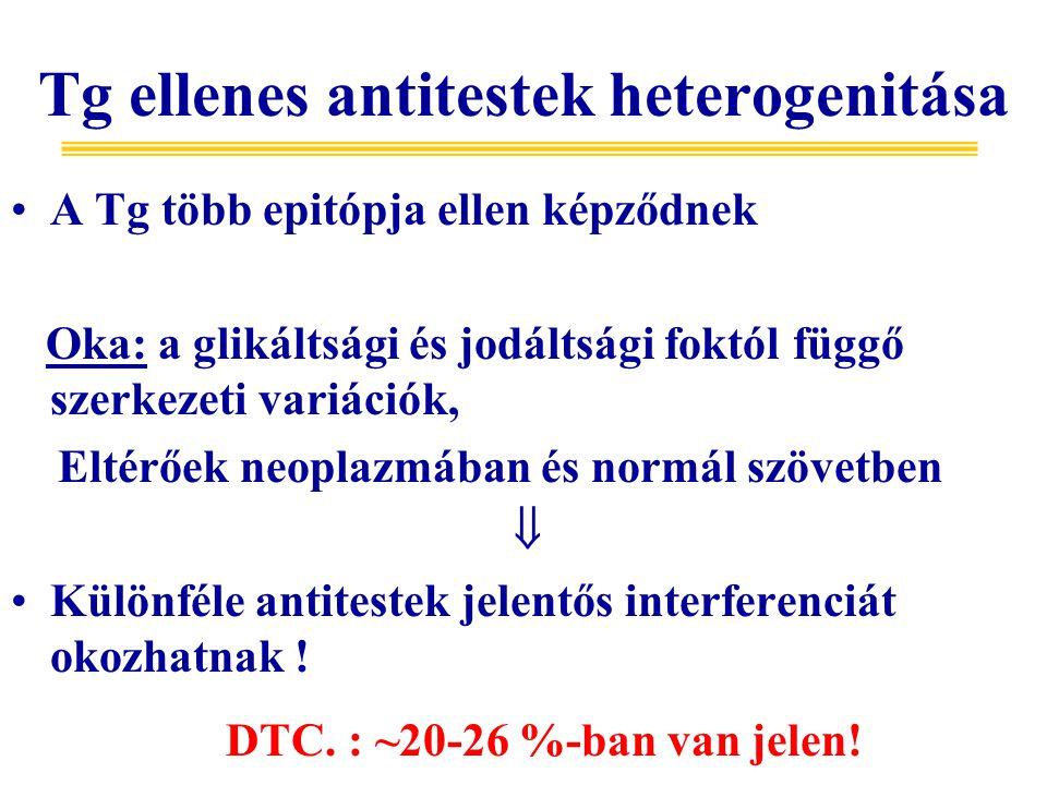 Tg ellenes antitestek heterogenitása A Tg több epitópja ellen képződnek Oka: a glikáltsági és jodáltsági foktól függő szerkezeti variációk, Eltérőek neoplazmában és normál szövetben  Különféle antitestek jelentős interferenciát okozhatnak .