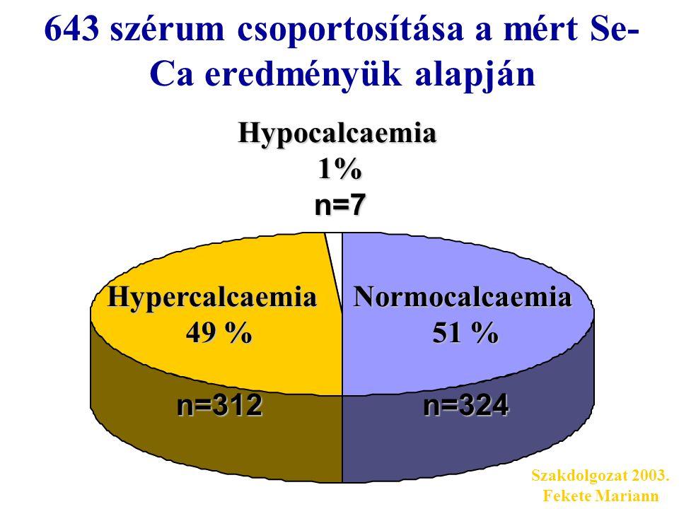 Hypocalcaemia1%n=7Hypercalcaemia 49 % n=312Normocalcaemia 51 % n=324 643 szérum csoportosítása a mért Se- Ca eredményük alapján Szakdolgozat 2003.