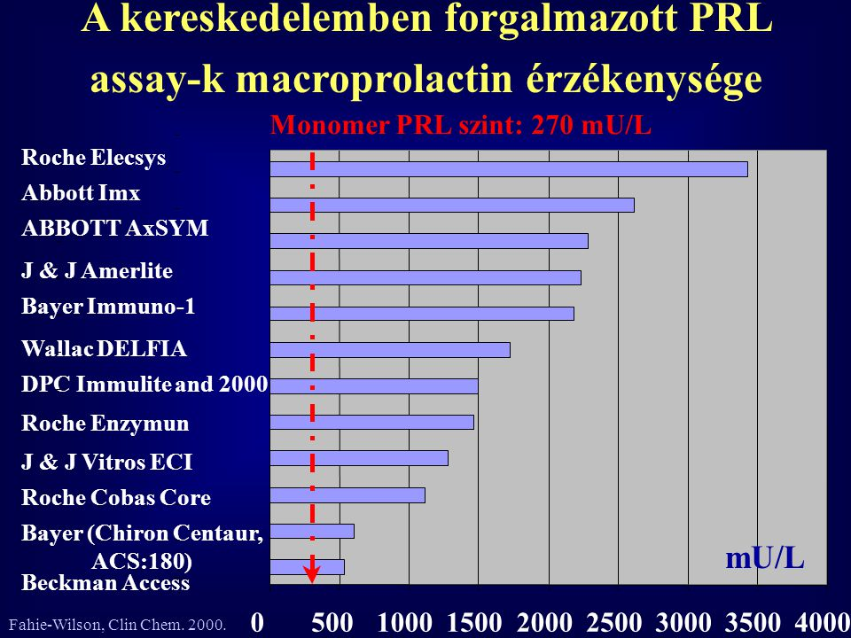 Bayer (Chiron Centaur, ACS:180) DPC Immulite and 2000 ABBOTT AxSYM Roche Enzymun Wallac DELFIA Beckman Access Roche Cobas Core J & J Vitros ECI Bayer Immuno-1 J & J Amerlite Abbott Imx Roche Elecsys 05001000150020002500300035004000 Monomer PRL szint: 270 mU/L A kereskedelemben forgalmazott PRL assay-k macroprolactin érzékenysége mU/L Fahie-Wilson, Clin Chem.