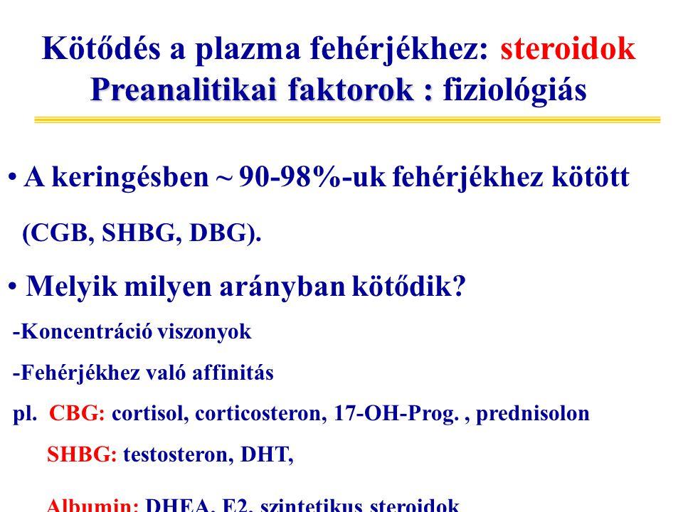 A keringésben ~ 90-98%-uk fehérjékhez kötött (CGB, SHBG, DBG). Melyik milyen arányban kötődik? -Koncentráció viszonyok -Fehérjékhez való affinitás pl.