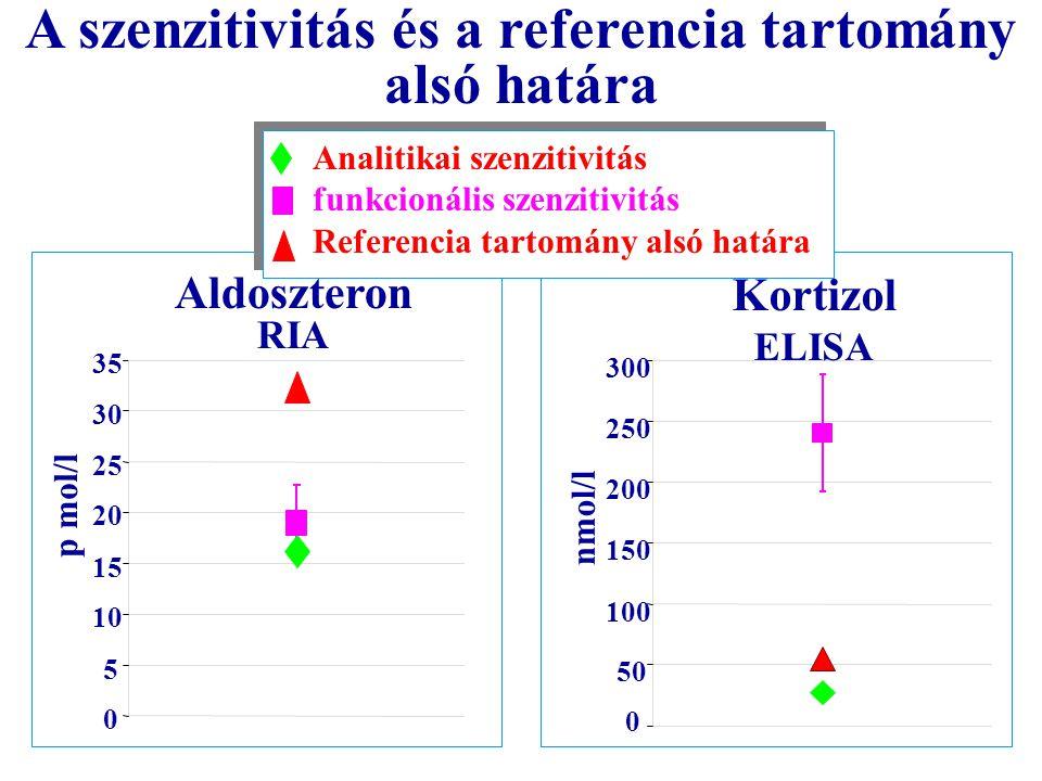 A szenzitivitás és a referencia tartomány alsó határa p mol/l 0 5 10 15 20 25 30 35 Aldoszteron RIA 0 50 100 150 200 250 300 Kortizol ELISA nmol/l Ana
