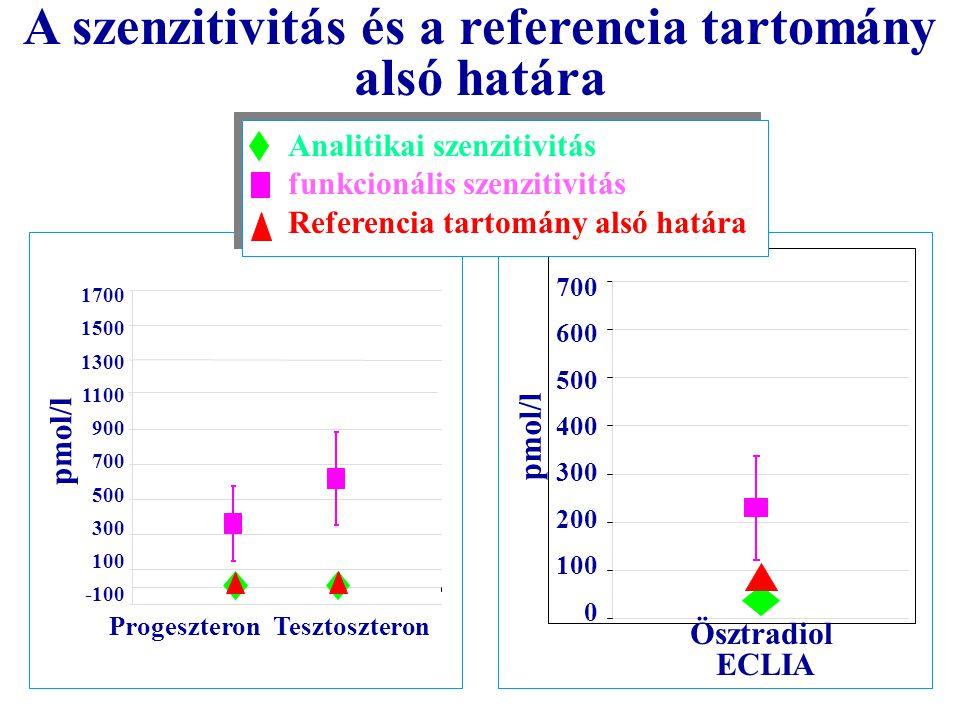 1700 1500 1300 1100 900 700 500 300 100 -100 pmol/l ProgeszteronTesztoszteron 700 600 500 400 300 200 100 0 pmol/l Ösztradiol ECLIA Analitikai szenzitivitás funkcionális szenzitivitás Referencia tartomány alsó határa A szenzitivitás és a referencia tartomány alsó határa
