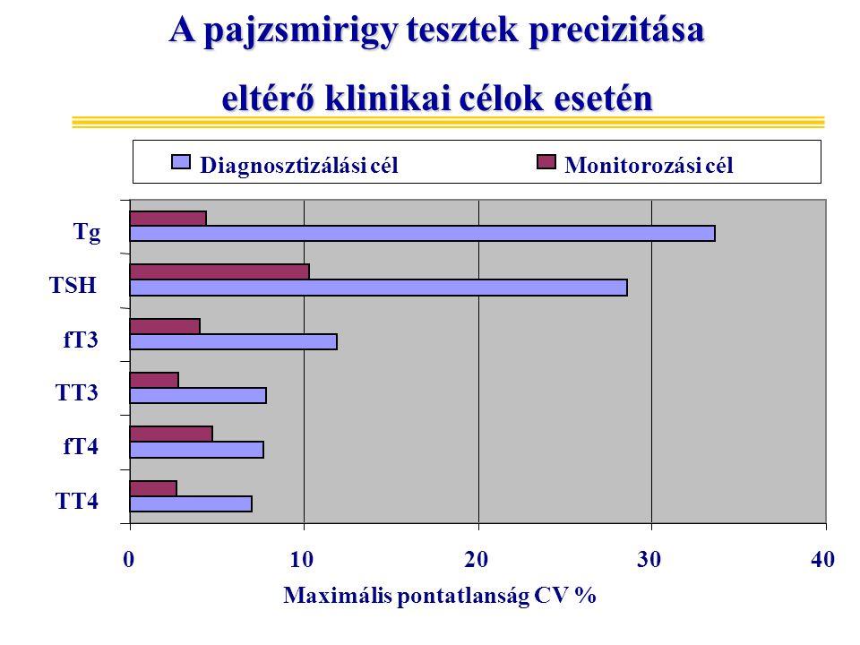 010203040 TT4 fT4 TT3 fT3 TSH Tg Maximális pontatlanság CV % Diagnosztizálási célMonitorozási cél A pajzsmirigy tesztek precizitása eltérő klinikai cé