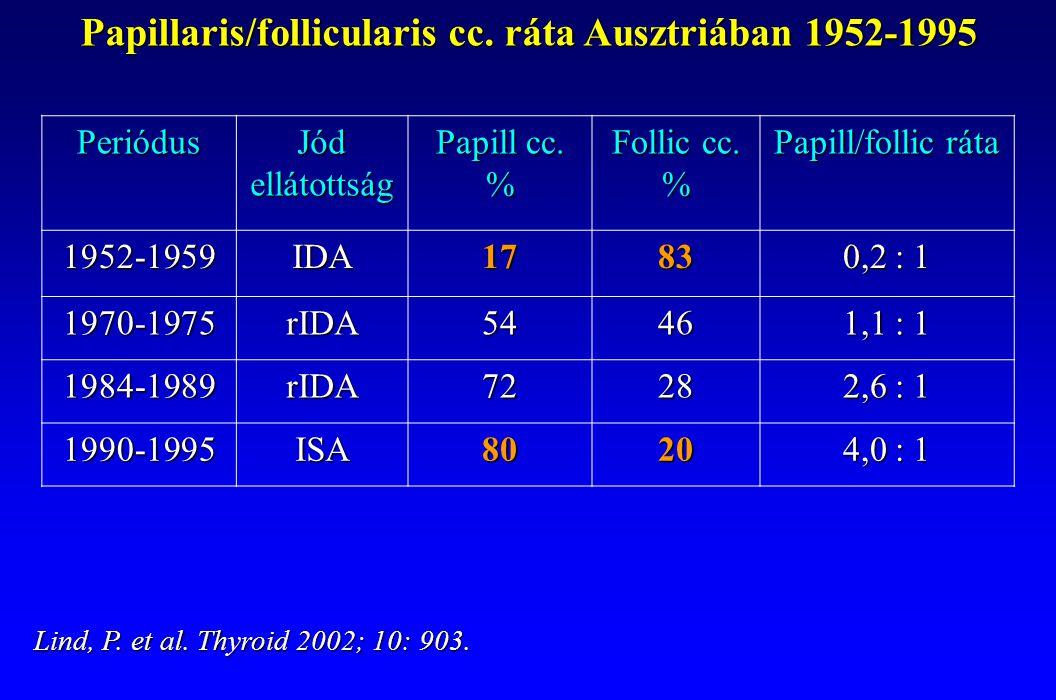 Papillaris/follicularis cc. ráta Ausztriában 1952-1995 Periódus Jód ellátottság Papill cc. % Follic cc. % Papill/follic ráta 1952-1959IDA1783 0,2 : 1