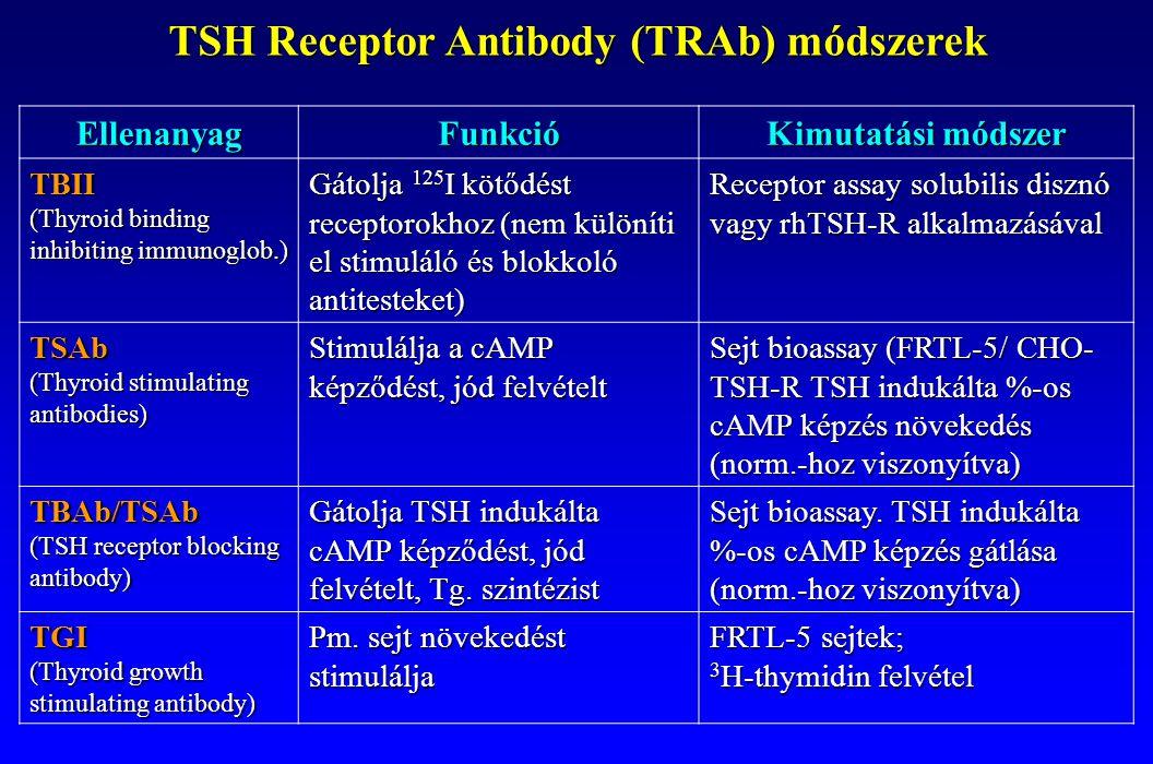 TSH Receptor Antibody (TRAb) módszerek EllenanyagFunkció Kimutatási módszer TBII (Thyroid binding inhibiting immunoglob.) Gátolja 125 I kötődést recep