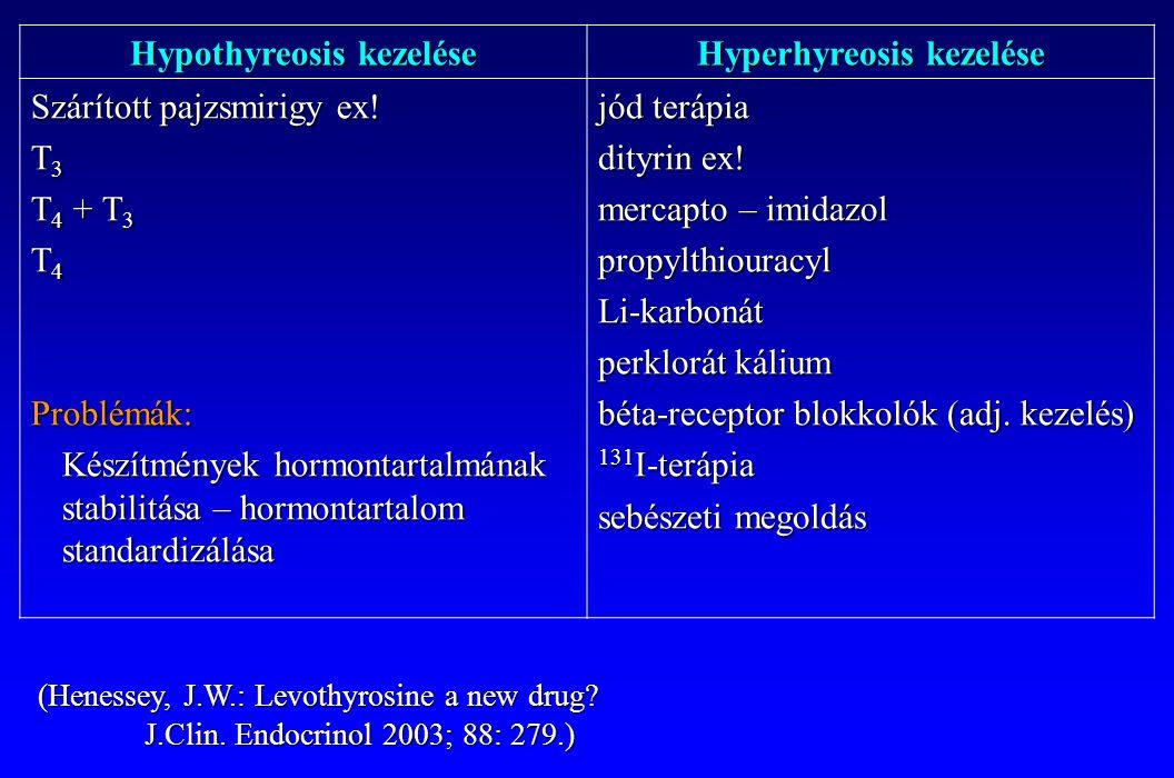 Hypothyreosis kezelése Hyperhyreosis kezelése Szárított pajzsmirigy ex! T 3 T 4 + T 3 T 4 Problémák: Készítmények hormontartalmának stabilitása – horm