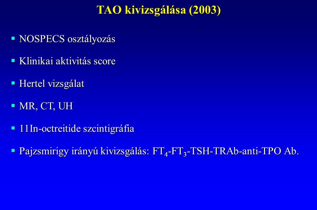 TAO kivizsgálása (2003)  NOSPECS osztályozás  Klinikai aktivitás score  Hertel vizsgálat  MR, CT, UH  11In-octreitide szcintigráfia  Pajzsmirigy