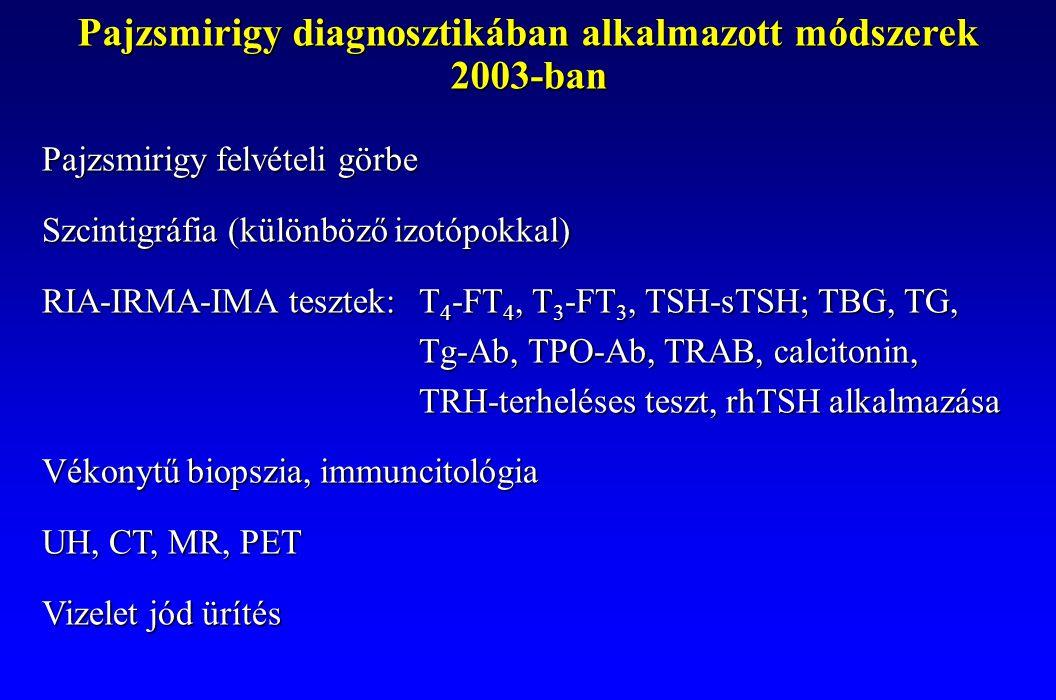 Pajzsmirigy diagnosztikában alkalmazott módszerek 2003-ban Pajzsmirigy felvételi görbe Szcintigráfia (különböző izotópokkal) RIA-IRMA-IMA tesztek:T 4