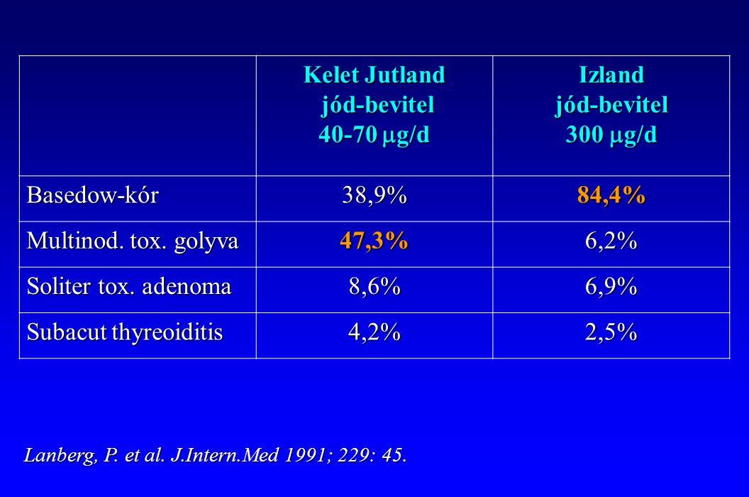 Kelet Jutland jód-bevitel 40-70  g/d Izland jód-bevitel 300  g/d Basedow-kór38,9%84,4% Multinod. tox. golyva 47,3%6,2% Soliter tox. adenoma 8,6%6,9%