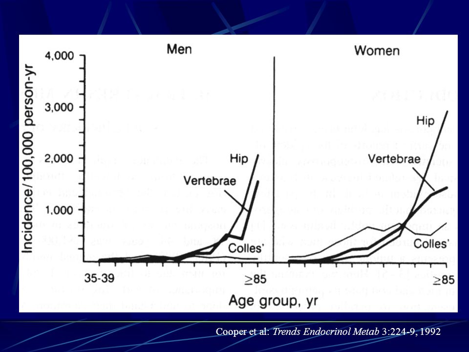 Cooper et al: Trends Endocrinol Metab 3:224-9, 1992