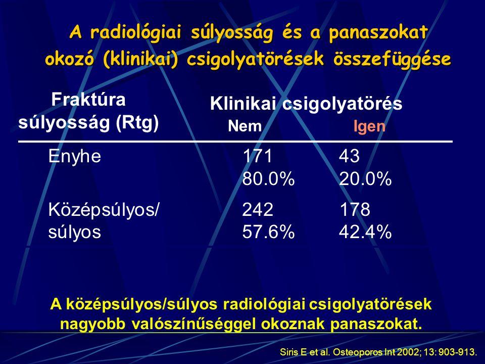 Enyhe17143 80.0% 20.0% Középsúlyos/242178 súlyos57.6%42.4% Fraktúra súlyosság (Rtg) Klinikai csigolyatörés Nem Igen Siris E et al. Osteoporos Int 2002