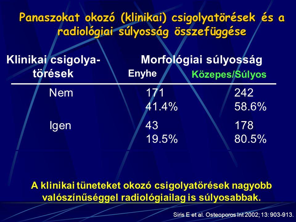 Nem171242 41.4% 58.6% Igen43178 19.5% 80.5% Morfológiai súlyosságKlinikai csigolya- törések Enyhe Közepes/Súlyos Siris E et al. Osteoporos Int 2002; 1