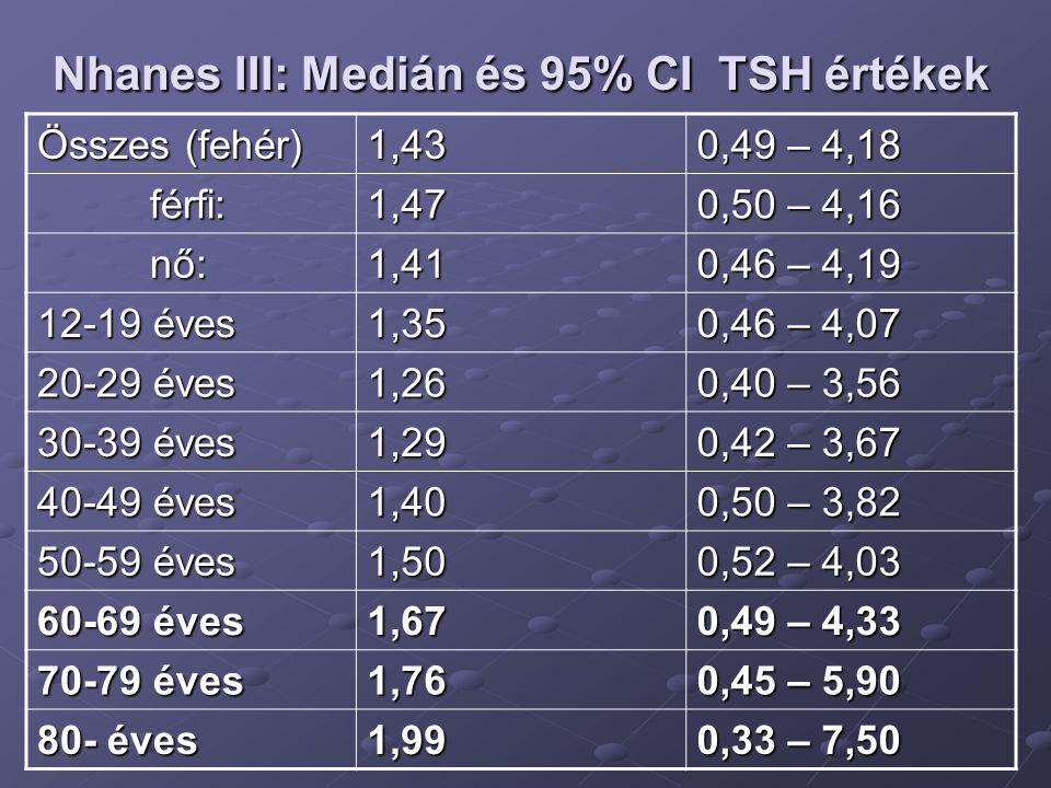 Nhanes III: Medián és 95% CI TSH értékek Összes (fehér) 1,43 0,49 – 4,18 férfi: férfi:1,47 0,50 – 4,16 nő: nő:1,41 0,46 – 4,19 12-19 éves 1,35 0,46 –