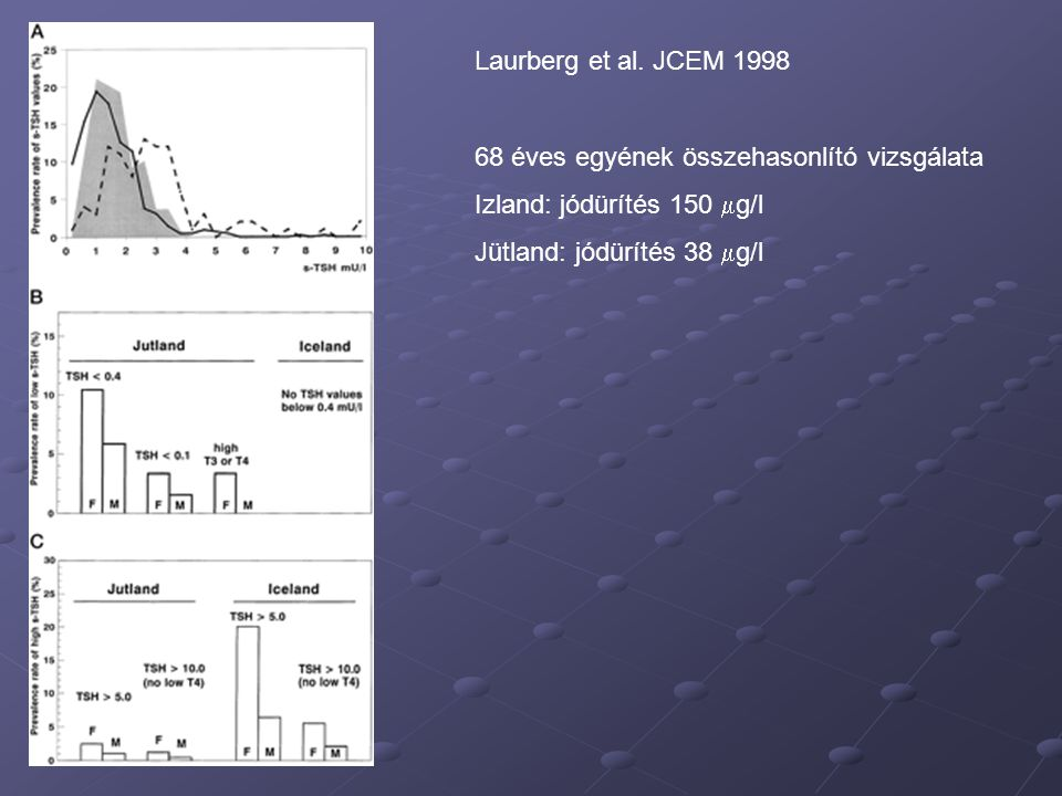 Laurberg et al. JCEM 1998 68 éves egyének összehasonlító vizsgálata Izland: jódürítés 150  g/l Jütland: jódürítés 38  g/l