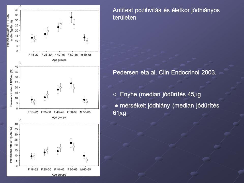 Antitest pozitivitás és életkor jódhiányos területen Pedersen eta al. Clin Endocrinol 2003. ○ Enyhe (median jódürítés 45  g ● mérsékelt jódhiány (med