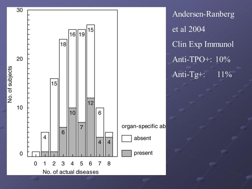 Andersen-Ranberg et al 2004 Clin Exp Immunol Anti-TPO+: 10% Anti-Tg+: 11%