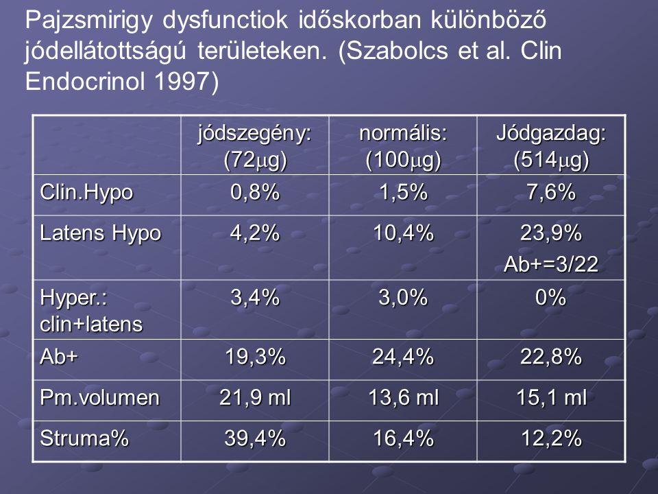 jódszegény: (72  g) normális: (100  g) Jódgazdag: (514  g) Clin.Hypo0,8%1,5%7,6% Latens Hypo 4,2%10,4%23,9%Ab+=3/22 Hyper.: clin+latens 3,4%3,0%0%