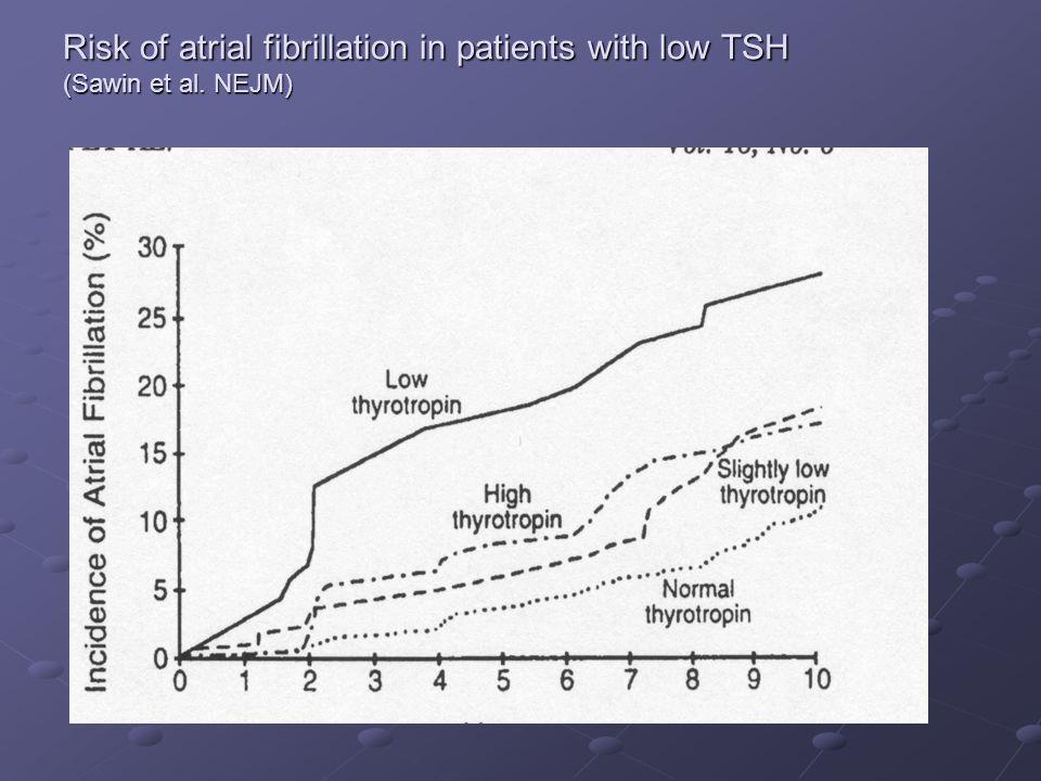 Risk of atrial fibrillation in patients with low TSH (Sawin et al. NEJM)