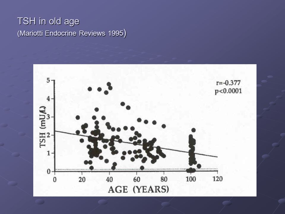FT4 in old age (Mariotti Endocrine Reviews 1995 )