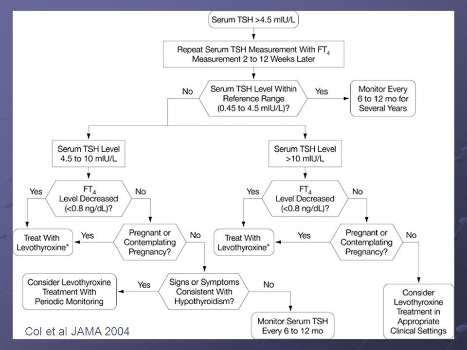 Col et al JAMA 2004