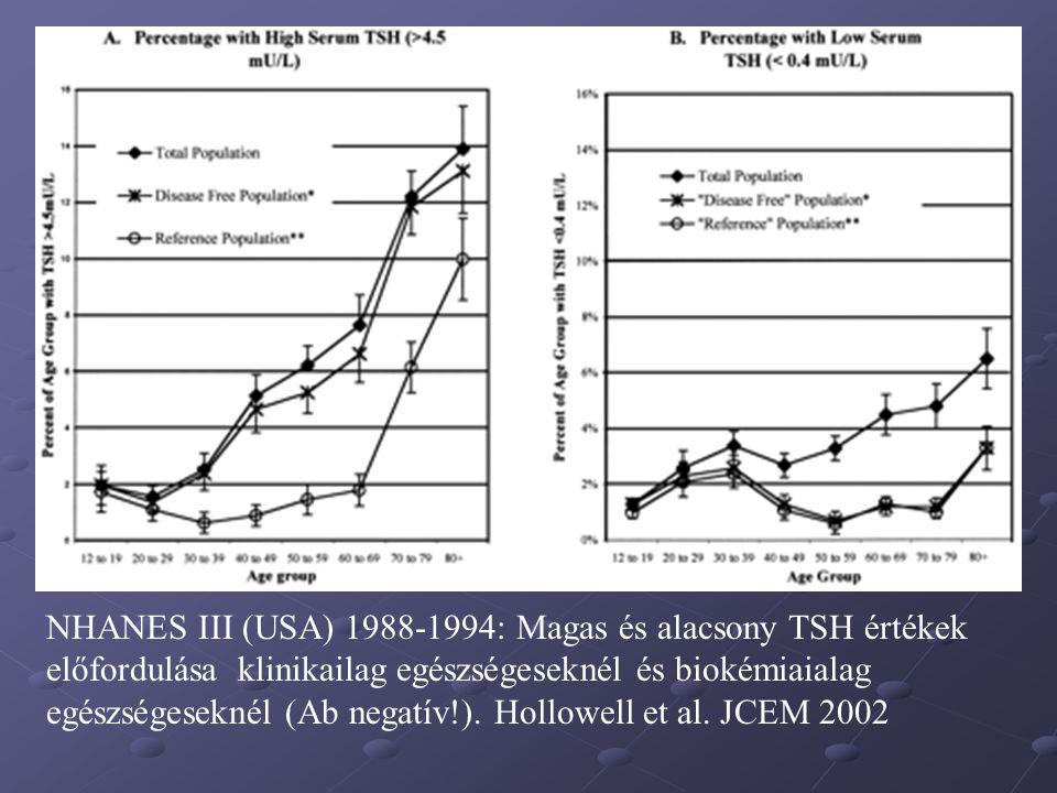 jódszegény: (72  g) normális: (100  g) Jódgazdag: (514  g) Clin.Hypo0,8%1,5%7,6% Latens Hypo 4,2%10,4%23,9%Ab+=3/22 Hyper.: clin+latens 3,4%3,0%0% Ab+19,3%24,4%22,8% Pm.volumen 21,9 ml 13,6 ml 15,1 ml Struma%39,4%16,4%12,2% Pajzsmirigy dysfunctiok időskorban különböző jódellátottságú területeken.