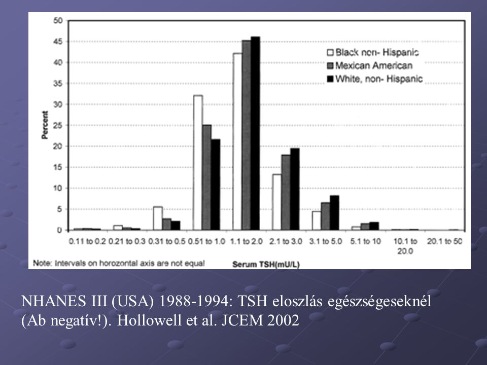 Kezelendőek-e a subclinicus pajzsmirigy dysfunctiók időskorban A subclinicus hyperthyreosis általában kezelendő De kezelendő-e a subnomális TSH.