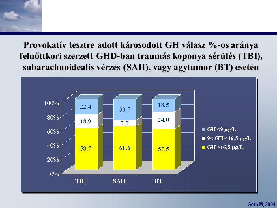 Góth M, 2004 Provokatív tesztre adott károsodott GH válasz %-os aránya felnőttkori szerzett GHD-ban traumás koponya sérülés (TBI), subarachnoidealis v