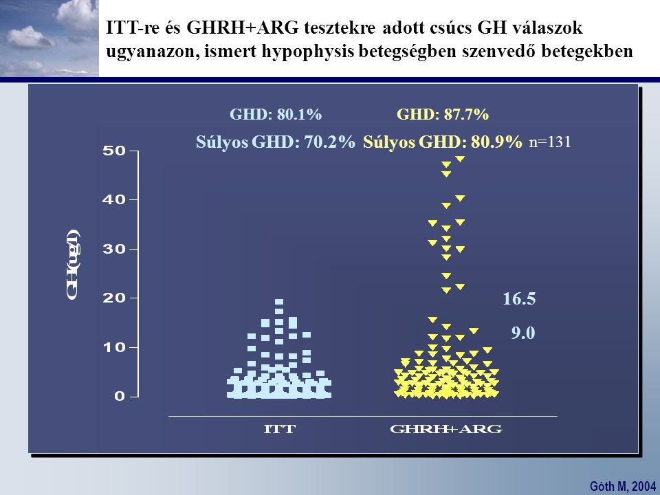 Góth M, 2004 GHD: 80.1% Súlyos GHD: 70.2% GHD: 87.7% Súlyos GHD: 80.9% 16.5 9.0 n=131 ITT-re és GHRH+ARG tesztekre adott csúcs GH válaszok ugyanazon,