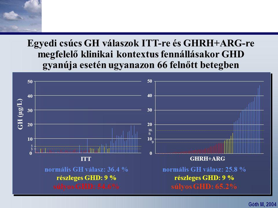 Góth M, 2004 Egyedi csúcs GH válaszok ITT-re és GHRH+ARG-re megfelelő klinikai kontextus fennállásakor GHD gyanúja esetén ugyanazon 66 felnőtt betegbe