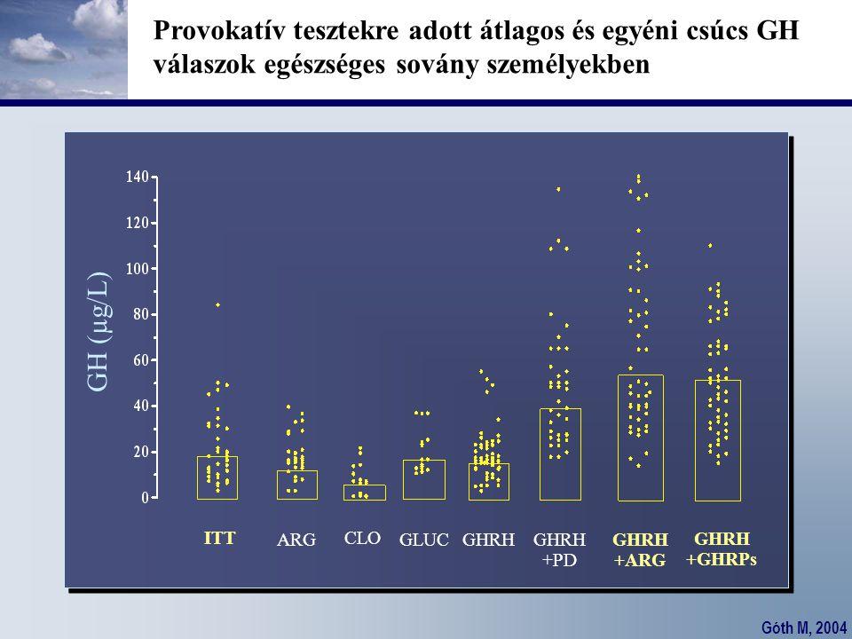 Góth M, 2004 Provokatív tesztekre adott átlagos és egyéni csúcs GH válaszok egészséges sovány személyekben ITT ARG CLO GLUCGHRH +PD GHRH +ARG GH (µg/L