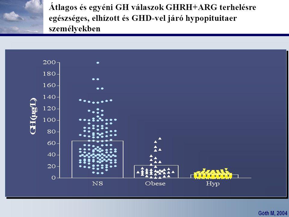 Góth M, 2004 Átlagos és egyéni GH válaszok GHRH+ARG terhelésre egészséges, elhízott és GHD-vel járó hypopituitaer személyekben