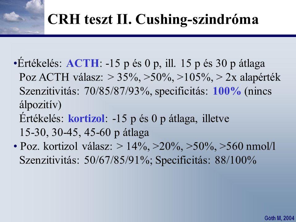 Góth M, 2004 CRH teszt II. Cushing-szindróma Értékelés: ACTH: -15 p és 0 p, ill. 15 p és 30 p átlaga Poz ACTH válasz: > 35%, >50%, >105%, > 2x alapért