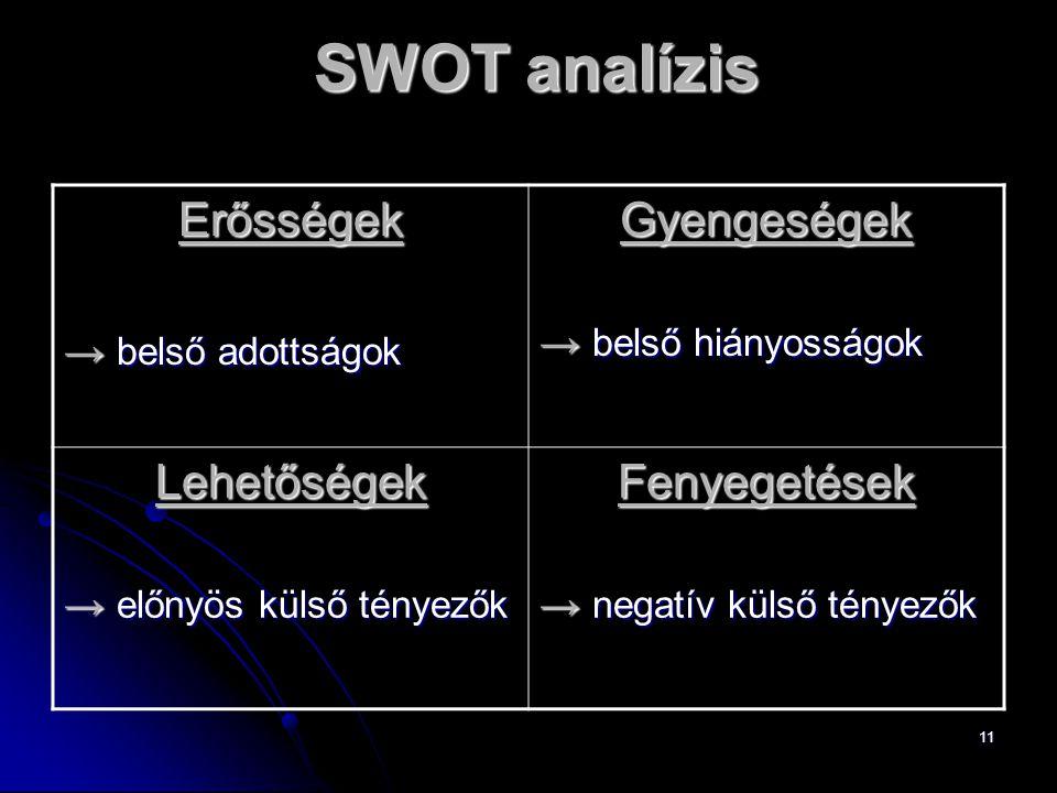 11 SWOT analízis Erősségek → belső adottságok Gyengeségek → belső hiányosságok Lehetőségek → előnyös külső tényezők Fenyegetések → negatív külső ténye