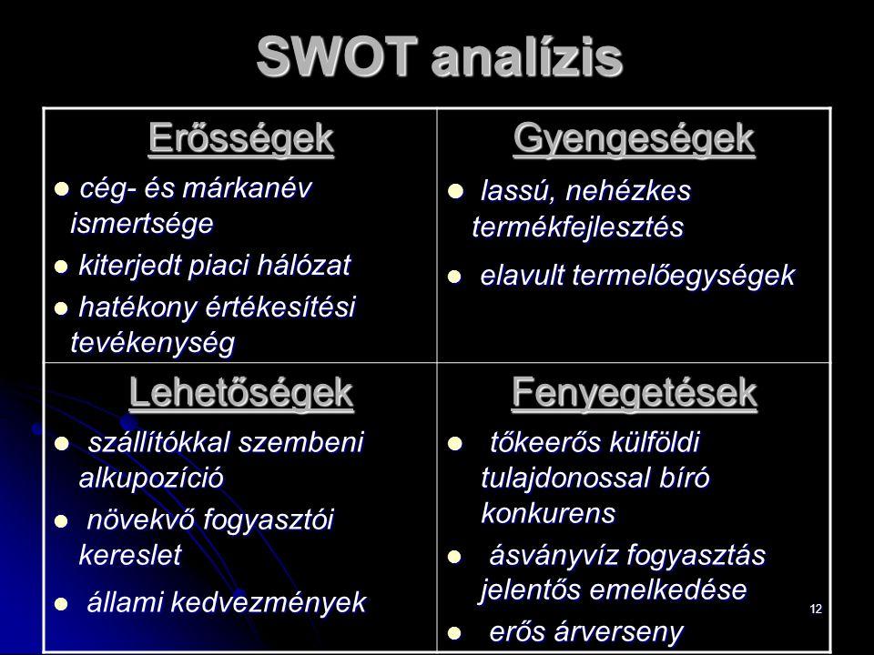 12 SWOT analízis Erősségek cég- és márkanév ismertsége cég- és márkanév ismertsége kiterjedt piaci hálózat kiterjedt piaci hálózat hatékony értékesíté