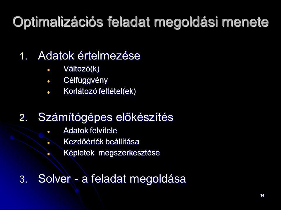 14 Optimalizációs feladat megoldási menete 1. Adatok értelmezése Változó(k) Változó(k) Célfüggvény Célfüggvény Korlátozó feltétel(ek) Korlátozó feltét