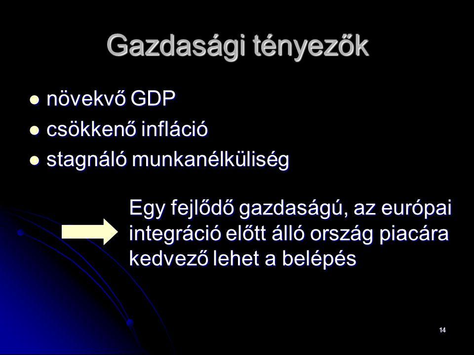 14 Gazdasági tényezők növekvő GDP növekvő GDP csökkenő infláció csökkenő infláció stagnáló munkanélküliség stagnáló munkanélküliség Egy fejlődő gazdaságú, az európai integráció előtt álló ország piacára kedvező lehet a belépés