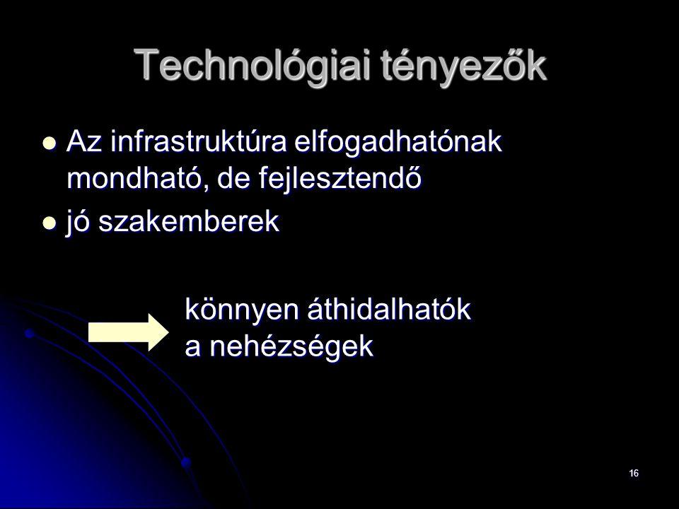 16 Technológiai tényezők Az infrastruktúra elfogadhatónak mondható, de fejlesztendő Az infrastruktúra elfogadhatónak mondható, de fejlesztendő jó szakemberek jó szakemberek könnyen áthidalhatók a nehézségek